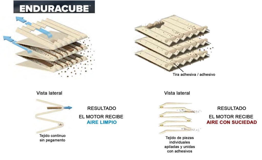 Tecnología EnduraCube de filtrado de aire